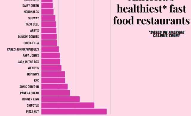 America's Healthiest Fast Food Restaurants