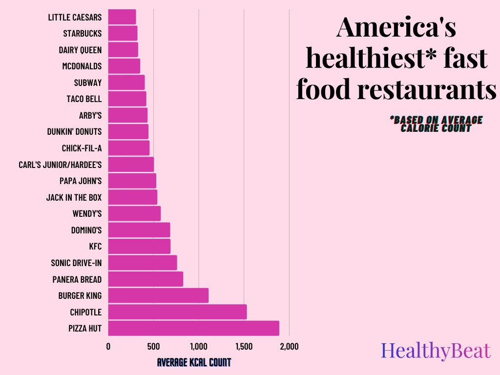 America's Healthiest Fast Food Restaurants